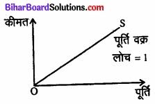 Bihar Board Class 12 Economics Chapter 4 पूर्ण प्रतिस्पर्धा की स्थिति में फर्म का सिद्धांत part - 2 img 32