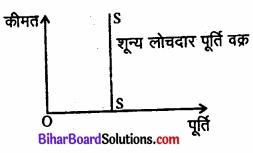 Bihar Board Class 12 Economics Chapter 4 पूर्ण प्रतिस्पर्धा की स्थिति में फर्म का सिद्धांत part - 2 img 33