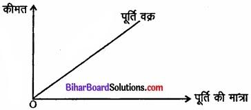 Bihar Board Class 12 Economics Chapter 4 पूर्ण प्रतिस्पर्धा की स्थिति में फर्म का सिद्धांत part - 2 img 35