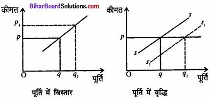 Bihar Board Class 12 Economics Chapter 4 पूर्ण प्रतिस्पर्धा की स्थिति में फर्म का सिद्धांत part - 2 img 39
