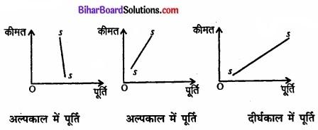 Bihar Board Class 12 Economics Chapter 4 पूर्ण प्रतिस्पर्धा की स्थिति में फर्म का सिद्धांत part - 2 img 43