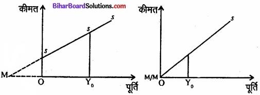Bihar Board Class 12 Economics Chapter 4 पूर्ण प्रतिस्पर्धा की स्थिति में फर्म का सिद्धांत part - 2 img 45