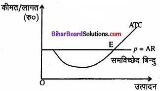 Bihar Board Class 12 Economics Chapter 4 पूर्ण प्रतिस्पर्धा की स्थिति में फर्म का सिद्धांत part - 2 img 47