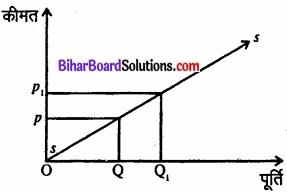 Bihar Board Class 12 Economics Chapter 4 पूर्ण प्रतिस्पर्धा की स्थिति में फर्म का सिद्धांत part - 2 img 51