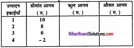 Bihar Board Class 12 Economics Chapter 4 पूर्ण प्रतिस्पर्धा की स्थिति में फर्म का सिद्धांत part - 2 img 57