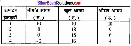 Bihar Board Class 12 Economics Chapter 4 पूर्ण प्रतिस्पर्धा की स्थिति में फर्म का सिद्धांत part - 2 img 58