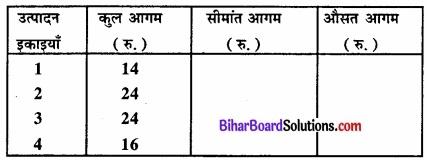 Bihar Board Class 12 Economics Chapter 4 पूर्ण प्रतिस्पर्धा की स्थिति में फर्म का सिद्धांत part - 2 img 59
