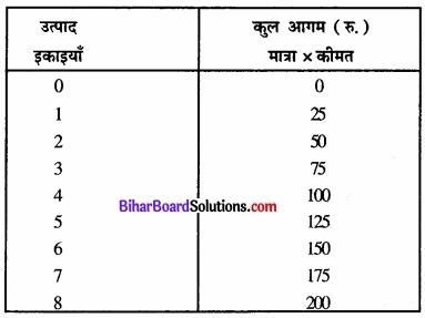 Bihar Board Class 12 Economics Chapter 4 पूर्ण प्रतिस्पर्धा की स्थिति में फर्म का सिद्धांत part - 2 img 61
