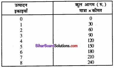 Bihar Board Class 12 Economics Chapter 4 पूर्ण प्रतिस्पर्धा की स्थिति में फर्म का सिद्धांत part - 2 img 62