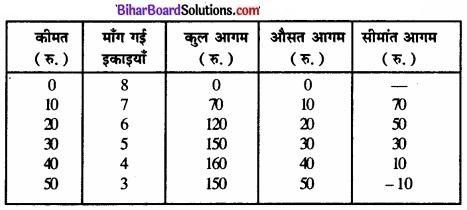 Bihar Board Class 12 Economics Chapter 4 पूर्ण प्रतिस्पर्धा की स्थिति में फर्म का सिद्धांत part - 2 img 68