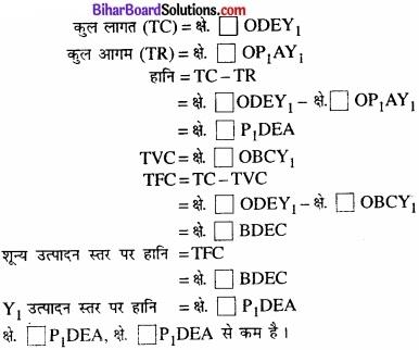Bihar Board Class 12 Economics Chapter 4 पूर्ण प्रतिस्पर्धा की स्थिति में फर्म का सिद्धांत part - 2 img 7