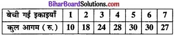 Bihar Board Class 12 Economics Chapter 4 पूर्ण प्रतिस्पर्धा की स्थिति में फर्म का सिद्धांत part - 2 img 71