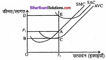 Bihar Board Class 12 Economics Chapter 4 पूर्ण प्रतिस्पर्धा की स्थिति में फर्म का सिद्धांत part - 2 img 8
