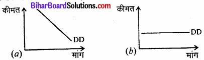Bihar Board Class 12 Economics Chapter 6 प्रतिस्पर्धारहित बाज़ार part - 2 img 1