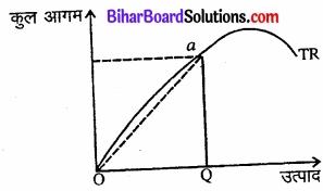 Bihar Board Class 12 Economics Chapter 6 प्रतिस्पर्धारहित बाज़ार part - 2 img 14