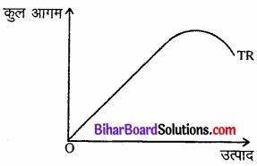 Bihar Board Class 12 Economics Chapter 6 प्रतिस्पर्धारहित बाज़ार part - 2 img 15