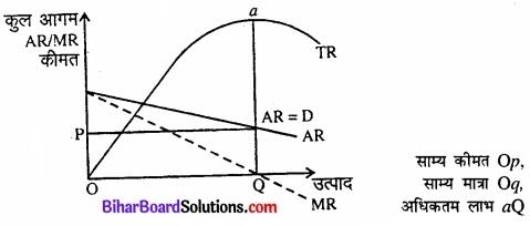 Bihar Board Class 12 Economics Chapter 6 प्रतिस्पर्धारहित बाज़ार part - 2 img 17
