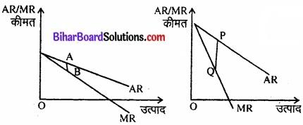 Bihar Board Class 12 Economics Chapter 6 प्रतिस्पर्धारहित बाज़ार part - 2 img 18