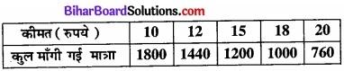 Bihar Board Class 12 Economics Chapter 6 प्रतिस्पर्धारहित बाज़ार part - 2 img 30