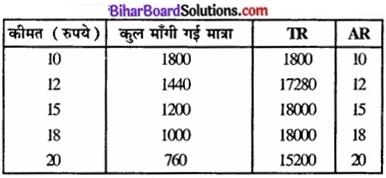 Bihar Board Class 12 Economics Chapter 6 प्रतिस्पर्धारहित बाज़ार part - 2 img 31a