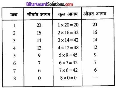 Bihar Board Class 12 Economics Chapter 6 प्रतिस्पर्धारहित बाज़ार part - 2 img 35