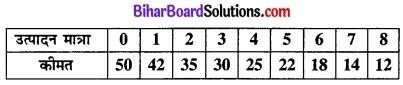 Bihar Board Class 12 Economics Chapter 6 प्रतिस्पर्धारहित बाज़ार part - 2 img 38