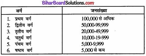Bihar Board Class 12 Geography Solutions Chapter 1 part - 2 जनसंख्या वितरण, घनत्व, वृद्धि एवं संघटन img 4