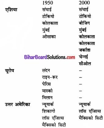 Bihar Board Class 12 Geography Solutions Chapter 10 मानव बस्तियाँ img 8