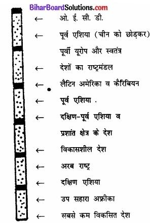 Bihar Board Class 12 Geography Solutions Chapter 3 जनसंख्या संघटन img 10