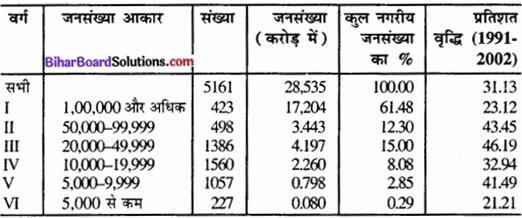 Bihar Board Class 12 Geography Solutions Chapter 4 मानव बस्तियाँ img 5a