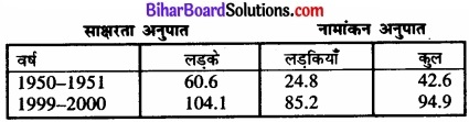 Bihar Board Class 12 Geography Solutions Chapter 4 मानव विकास img 3