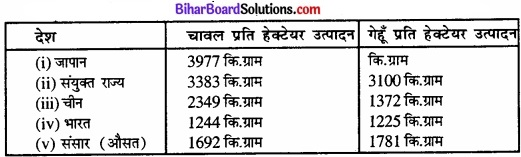 Bihar Board Class 12 Geography Solutions Chapter 5 भू-संसाधन तथा कृषि Part - 2 img 4
