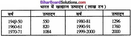 Bihar Board Class 12 Geography Solutions Chapter 5 Part - 2 भू-संसाधन तथा कृषि img 2