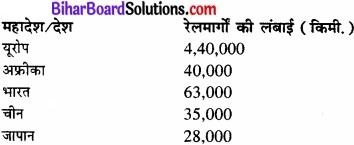 Bihar Board Class 12 Geography Solutions Chapter 8 परिवहन एवं संचार img 3