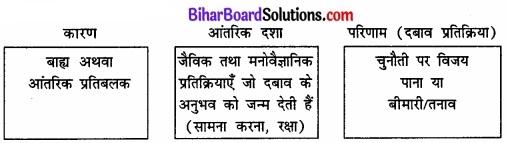 Bihar Board Class 12 Psychology Solutions Chapter 3 जीवन की चुनौतियों का सामना img 2