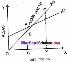 Bihar Board Class 12th Economics Solutions Chapter 4 part - 1पूर्ण प्रतिस्पर्धा की स्थिति में फर्म का सिद्धांत img 11