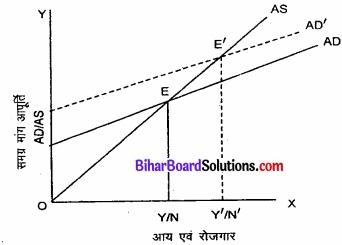 Bihar Board Class 12th Economics Solutions Chapter 4 part - 1पूर्ण प्रतिस्पर्धा की स्थिति में फर्म का सिद्धांत img 16