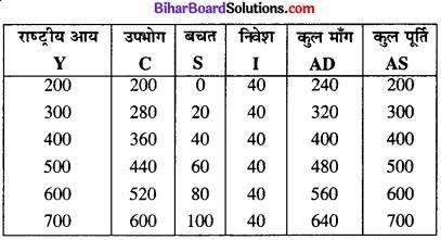 Bihar Board Class 12th Economics Solutions Chapter 4 part - 1पूर्ण प्रतिस्पर्धा की स्थिति में फर्म का सिद्धांत img 27