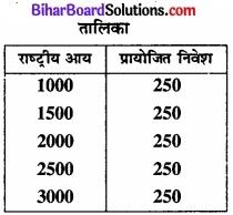 Bihar Board Class 12th Economics Solutions Chapter 4 part - 1पूर्ण प्रतिस्पर्धा की स्थिति में फर्म का सिद्धांत img 34