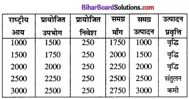 Bihar Board Class 12th Economics Solutions Chapter 4 part - 1पूर्ण प्रतिस्पर्धा की स्थिति में फर्म का सिद्धांत img 35