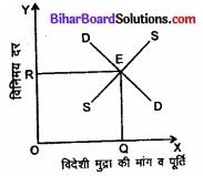 Bihar Board Class 12th Economics Solutions Chapter 6 खुली अर्थव्यवस्था समष्टि अर्थशास्त्र part - 1 img 9