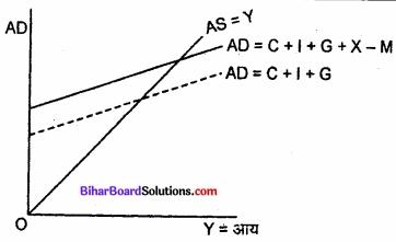 Bihar Board Class 12th Economics Solutions Chapter 6 part - 1खुली अर्थव्यवस्था समष्टि अर्थशास्त्र img 3