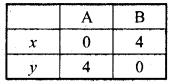 Bihar Board Class 9 Maths Solutions Chapter 4 दो चरों वाले रैखिक समीकरण Ex Q 4.3 1