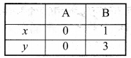 Bihar Board Class 9 Maths Solutions Chapter 4 दो चरों वाले रैखिक समीकरण Ex Q 4.3 5