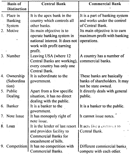 Bihar Board 12th Business Economics Important Questions Long Answer Type Part 2, 2