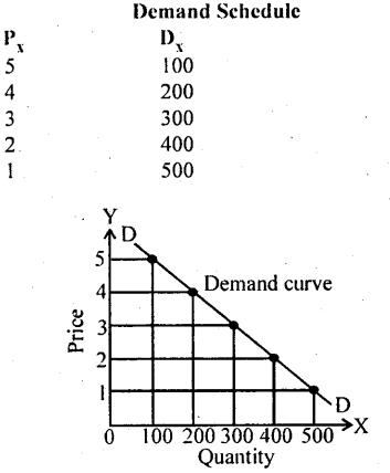 Bihar Board 12th Business Economics Important Questions Short Answer Type Part 4, 3