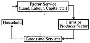 Bihar Board 12th Business Economics Important Questions Short Answer Type Part 5, 7