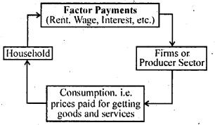 Bihar Board 12th Business Economics Important Questions Short Answer Type Part 5, 8
