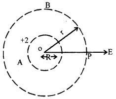 Bihar Board 12th Physics Important Questions Long Answer Type Part 1, 3