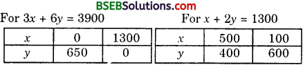 Bihar Board Class 10th Maths Solutions Chapter 3 Pair of Linear Equations in Two Variables Ex 3.1 img 4